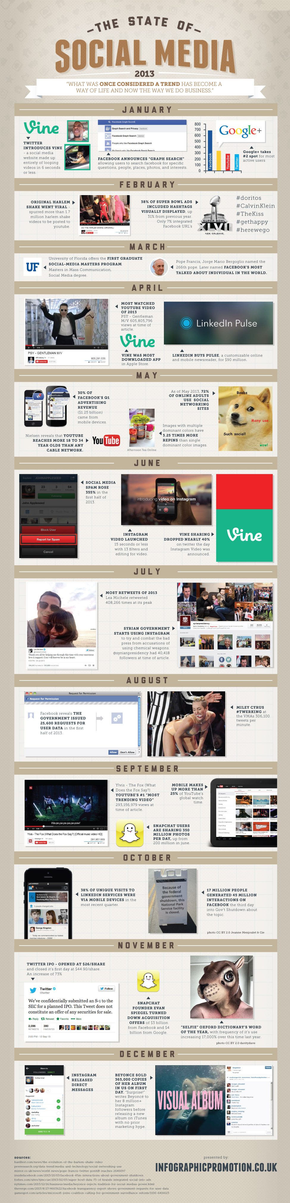 state-of-social-media-2013
