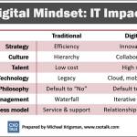 digital-mindset-it-impact