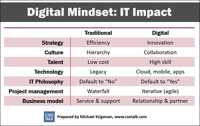 digital-mindset-it-impact